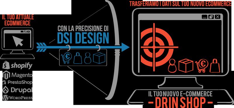 Migrazione eCommerce | DSI Design