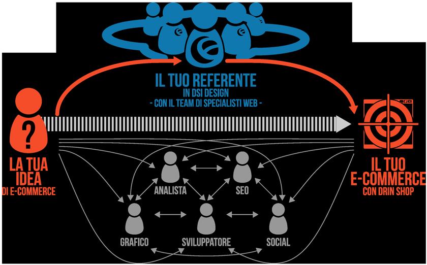 Agenzia eCommerce - Rapporto Fornitore e Cliente | DSI Design